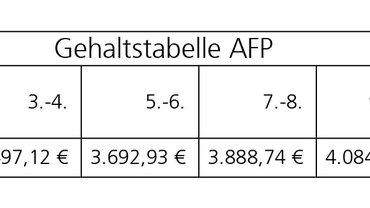 Tabelle Tarifverhandlungen AFP